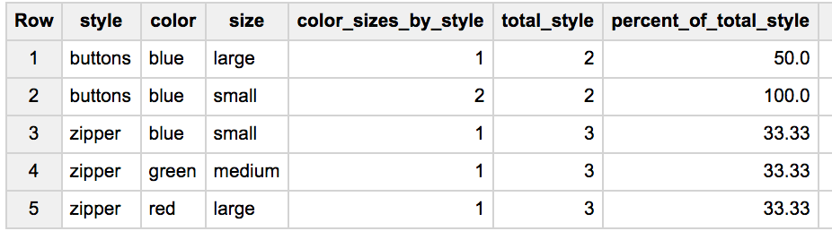 Inventory results grouped by style and color-sizes