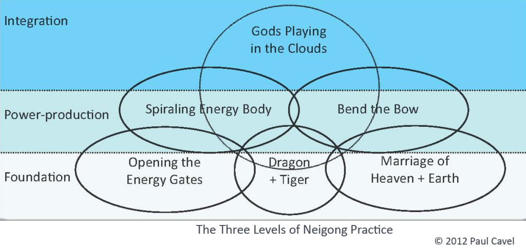 3 Layers of Neigong